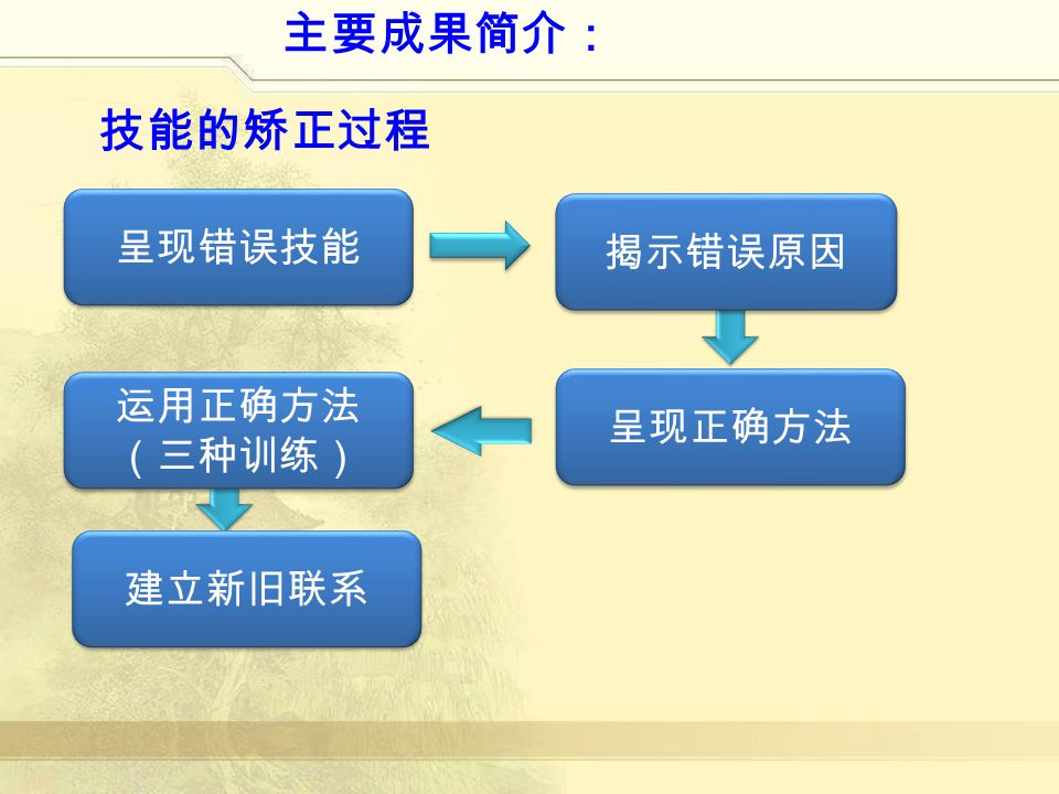 主要成果简介: 技能的矫正过程 呈现错误技能 呈现正确方法 揭示错误原因 运用正确方法 (三种训练) 建立新旧联系