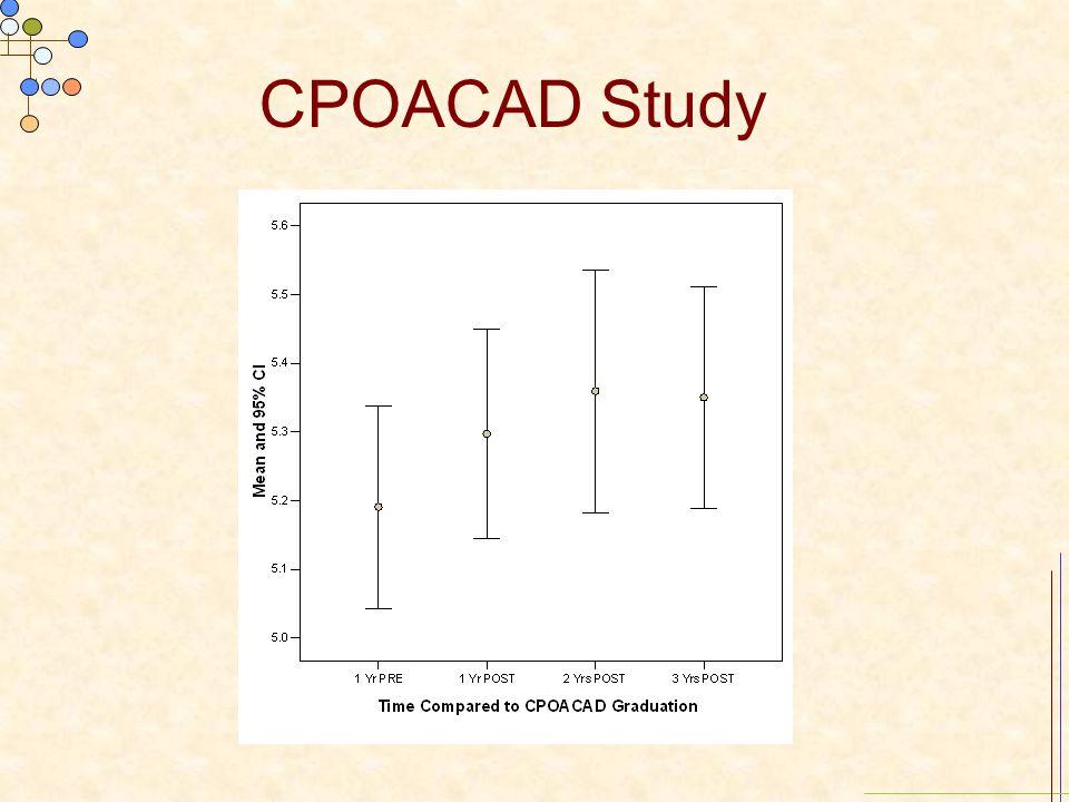 CPOACAD Study
