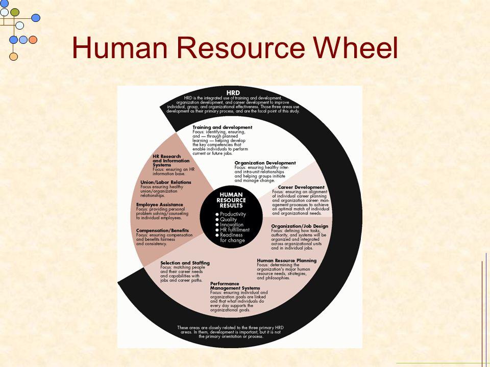 Human Resource Wheel