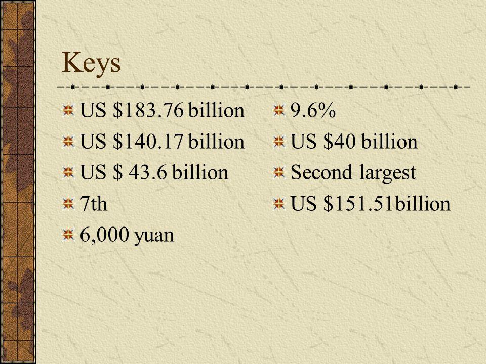 Keys US $183.76 billion US $140.17 billion US $ 43.6 billion 7th 6,000 yuan 9.6% US $40 billion Second largest US $151.51billion