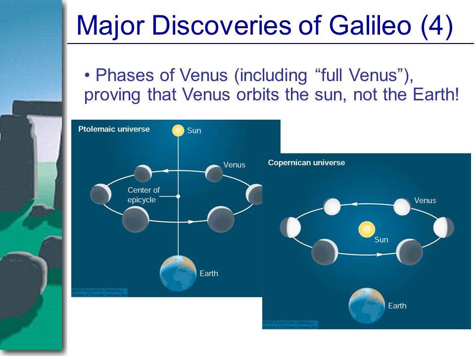 """Major Discoveries of Galileo (4) Phases of Venus (including """"full Venus""""), proving that Venus orbits the sun, not the Earth!"""