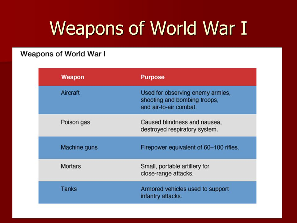 Weapons of World War I