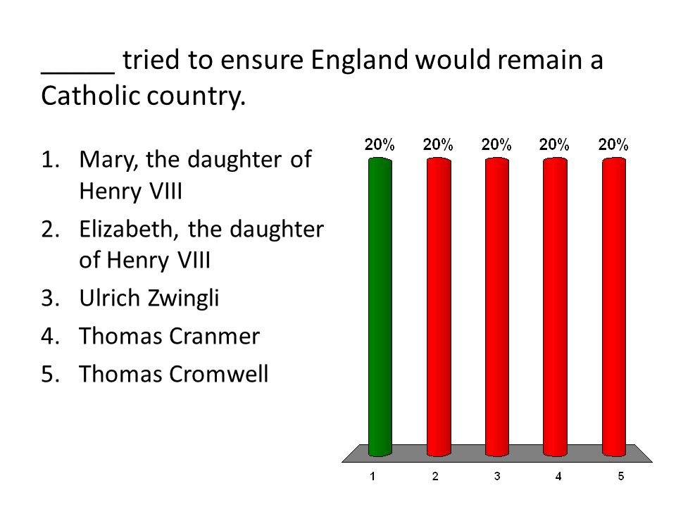 _____ tried to ensure England would remain a Catholic country. 1.Mary, the daughter of Henry VIII 2.Elizabeth, the daughter of Henry VIII 3.Ulrich Zwi
