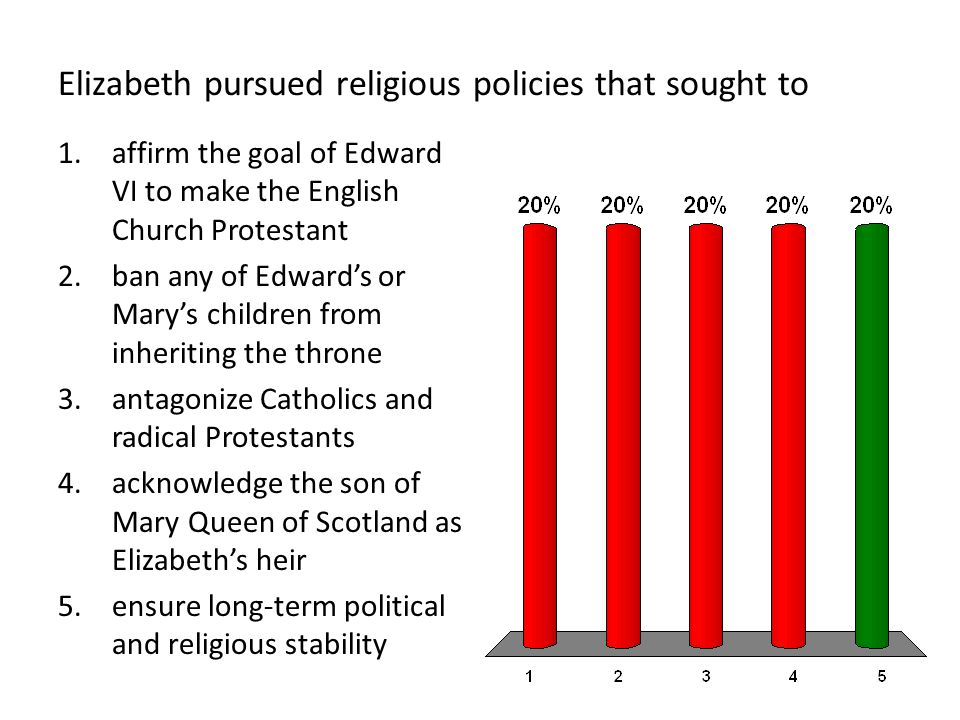 Elizabeth pursued religious policies that sought to 1.affirm the goal of Edward VI to make the English Church Protestant 2.ban any of Edward's or Mary's children from inheriting the throne 3.antagonize Catholics and radical Protestants 4.acknowledge the son of Mary Queen of Scotland as Elizabeth's heir 5.ensure long-term political and religious stability