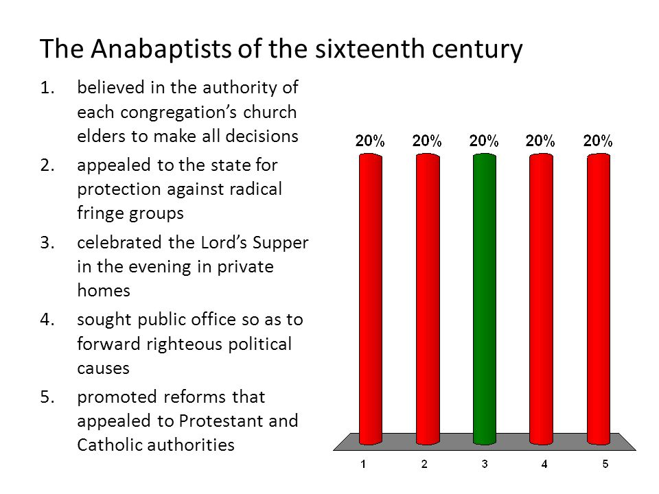 The Anabaptists of the sixteenth century 1.believed in the authority of each congregation's church elders to make all decisions 2.appealed to the stat