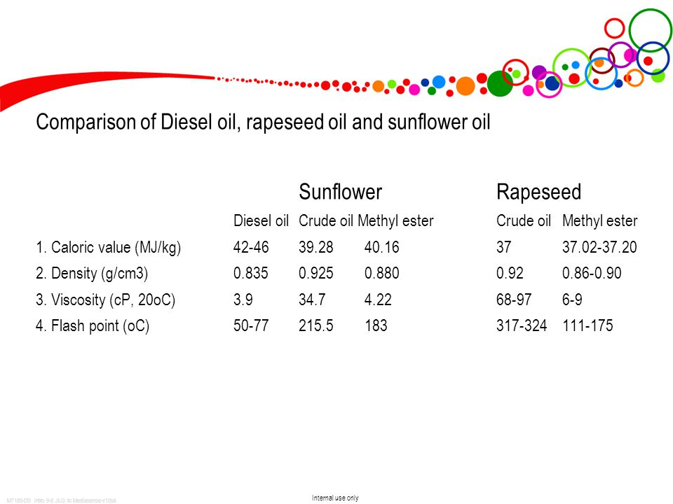Internal use only M7180-DS intro 9-8 JLG to Mediasense-v10sk Comparison of Diesel oil, rapeseed oil and sunflower oil SunflowerRapeseed Diesel oilCrude oil Methyl esterCrude oilMethyl ester 1.