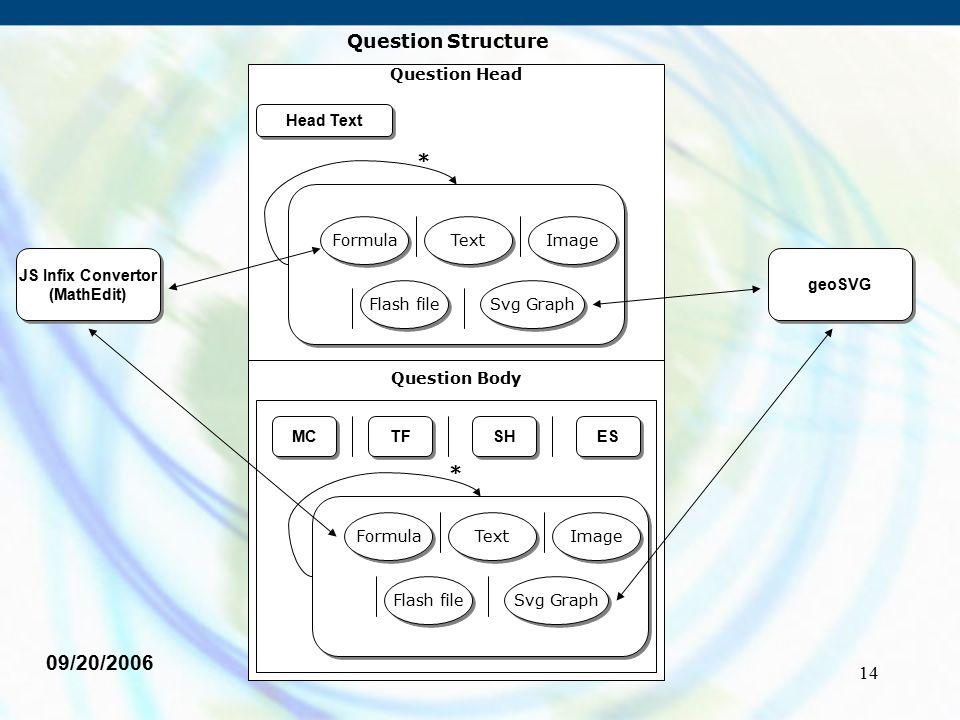 14 09/20/2006 Question Structure Question Body * JS Infix Convertor (MathEdit) JS Infix Convertor (MathEdit) geoSVG Formula Text Image Flash file Svg
