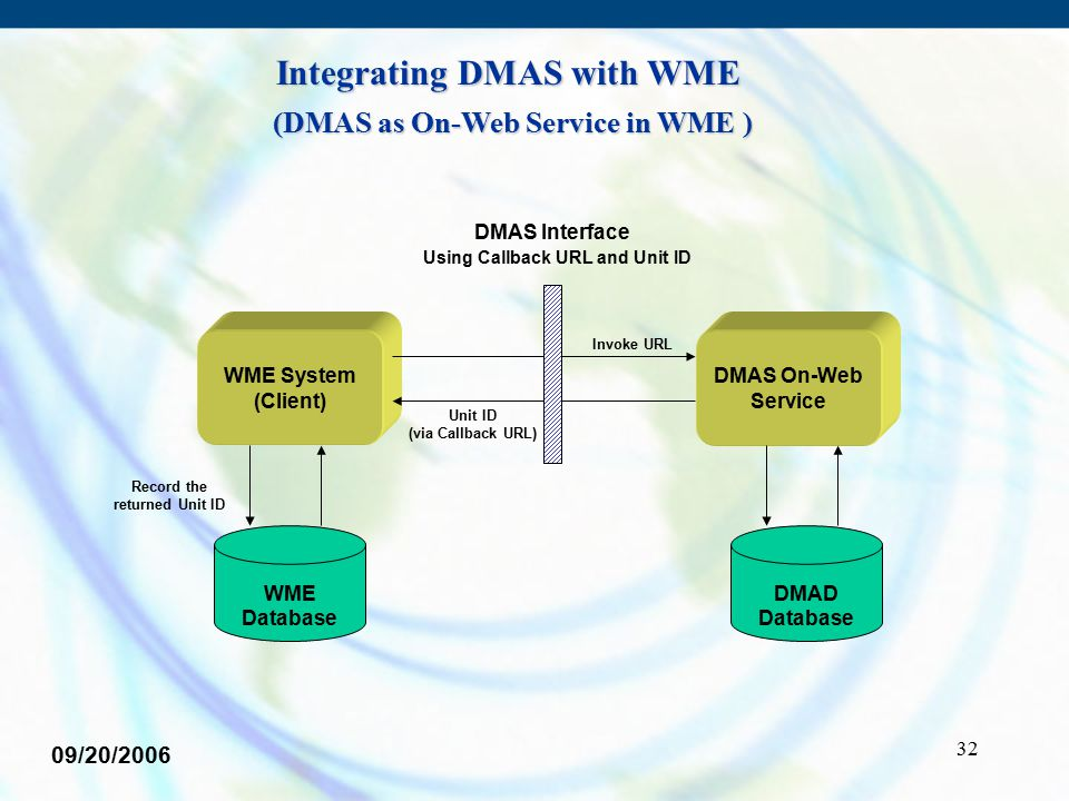 32 WME Database DMAD Database WME System (Client) DMAS On-Web Service Invoke URL Unit ID (via Callback URL) DMAS Interface Using Callback URL and Unit ID Record the returned Unit ID (DMAS as On-Web Service in WME ) Integrating DMAS with WME 09/20/2006