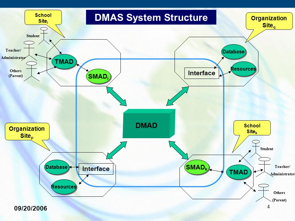 4 DMAD SMAD i TMAD Database SMAD k TMAD School Site i Organization Site p Organization Site q School Site k DMAS System Structure 09/20/2006 Student O