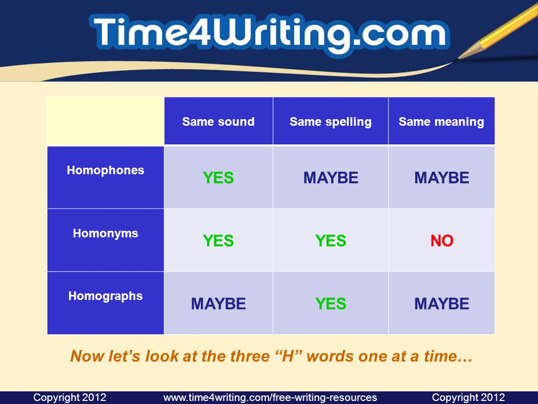 Same soundSame spellingSame meaning Homophones YESMAYBE Homonyms YES NO Homographs MAYBEYESMAYBE Now let's look at the three H words one at a time…