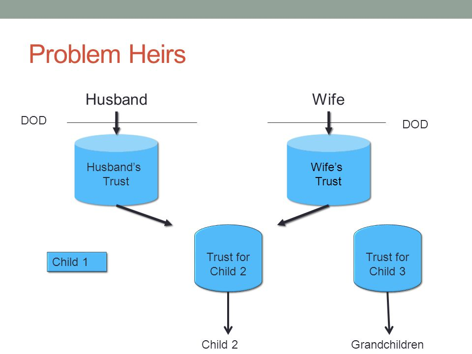 Problem Heirs HusbandWife DOD Husband's Trust Husband's Trust Wife's Trust Wife's Trust DOD Child 1 Child 2 Trust for Child 2 Trust for Child 3 Grandchildren