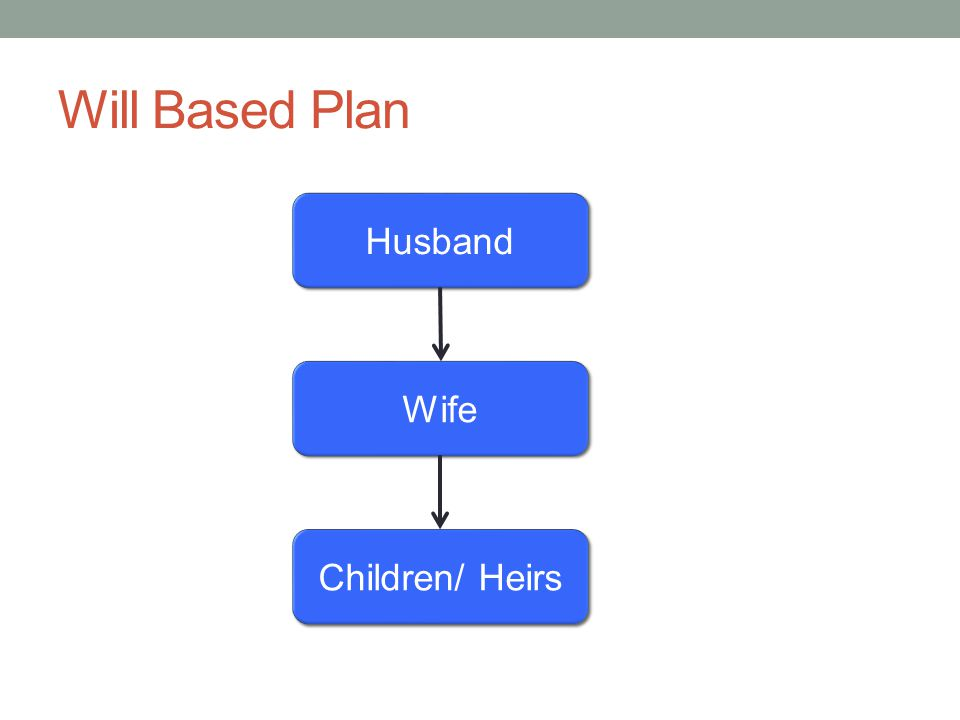 Will Based Plan Husband Wife Children/ Heirs