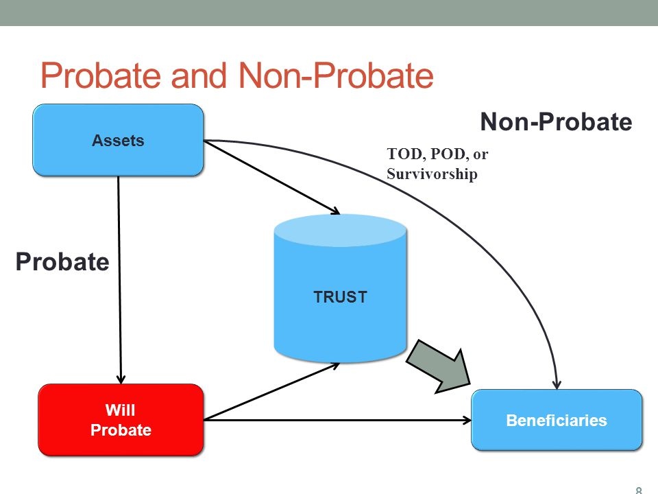 Probate and Non-Probate 8 Assets Beneficiaries Will Probate Will Probate TRUST Probate Non-Probate TOD, POD, or Survivorship