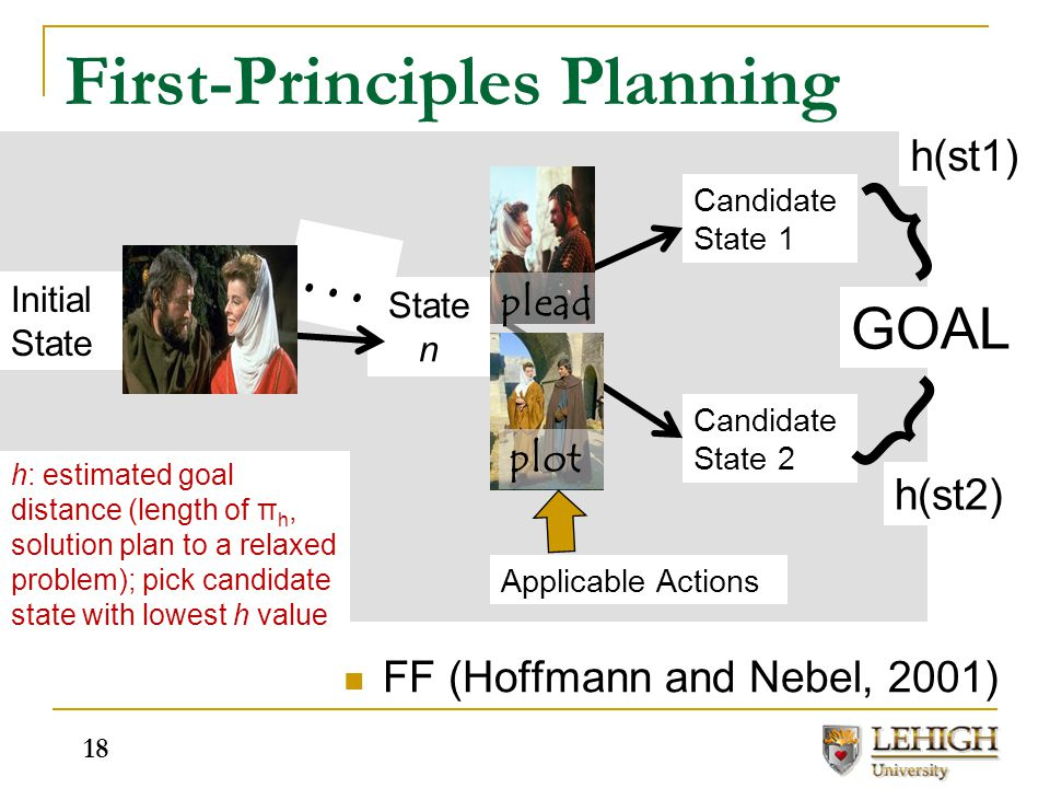 First-Principles Planning Initial State … GOAL flirt plead plot h: estimated goal distance (length of π h, solution plan to a relaxed problem); pick c