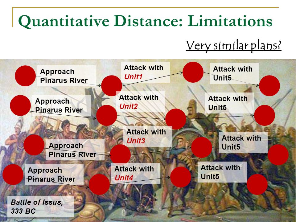 Quantitative Distance: Limitations Very similar plans? Attack with Unit1 Approach Pinarus River Attack with Unit5 Battle of Issus, 333 BC Attack with