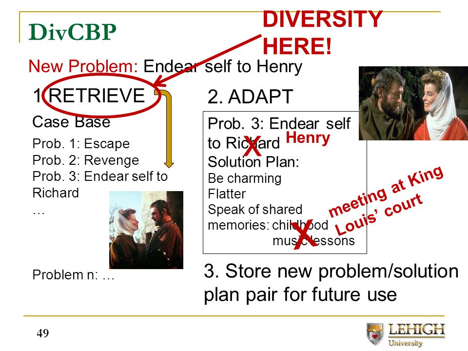 DivCBP Case Base Prob. 1: Escape Prob. 2: Revenge Prob. 3: Endear self to Richard … Problem n: … New Problem: Endear self to Henry 1.RETRIEVE Prob. 3: