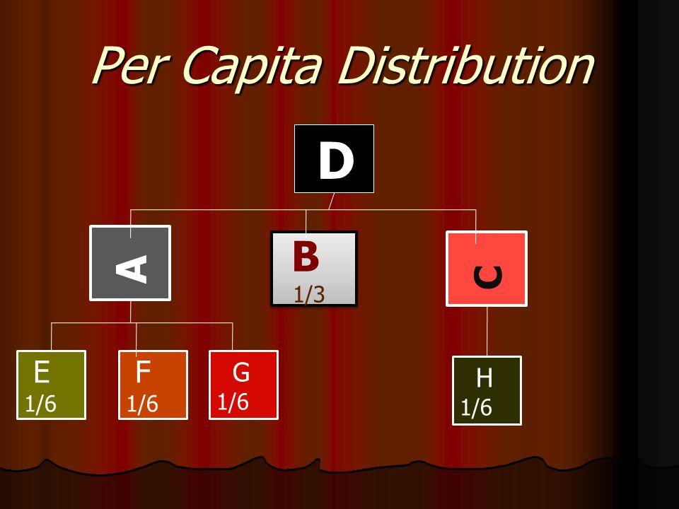 Per Capita Distribution D A B 1/3 B 1/3 C E 1/6 F 1/6 G 1/6 H 1/6