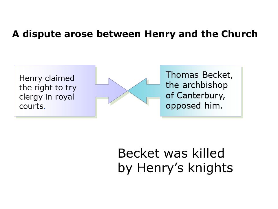Henry claimed the right to try clergy in royal courts. Thomas Becket, the archbishop of Canterbury, opposed him. Becket was killed by Henry's knights