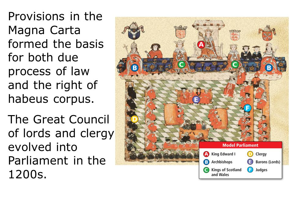 Provisions in the Magna Carta formed the basis for both due process of law and the right of habeus corpus. The Great Council of lords and clergy evolv