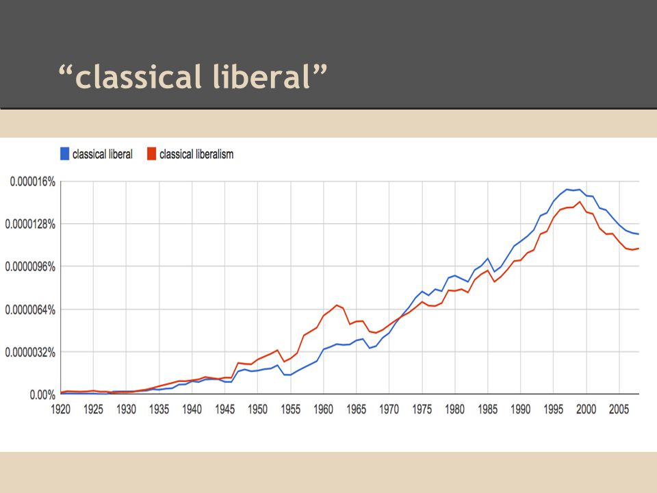 classical liberal