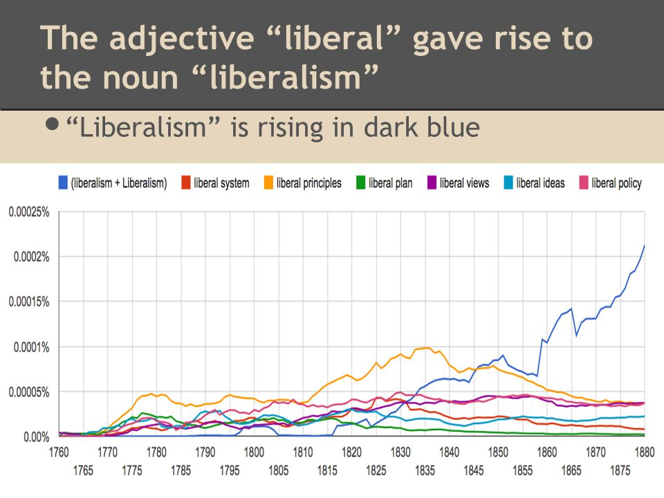 The adjective liberal gave rise to the noun liberalism Liberalism is rising in dark blue