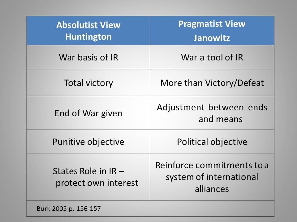 Absolutist View Huntington Pragmatist View Janowitz War basis of IRWar a tool of IR Total victoryMore than Victory/Defeat End of War given Adjustment between ends and means Punitive objectivePolitical objective States Role in IR – protect own interest Reinforce commitments to a system of international alliances Burk 2005 p.