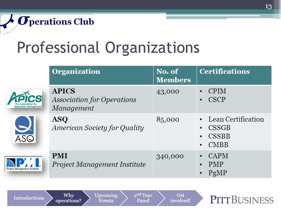 Professional Organizations OrganizationNo.