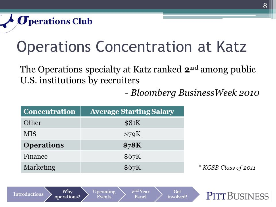 Operations Concentration at Katz The Operations specialty at Katz ranked 2 nd among public U.S. institutions by recruiters - Bloomberg BusinessWeek 20