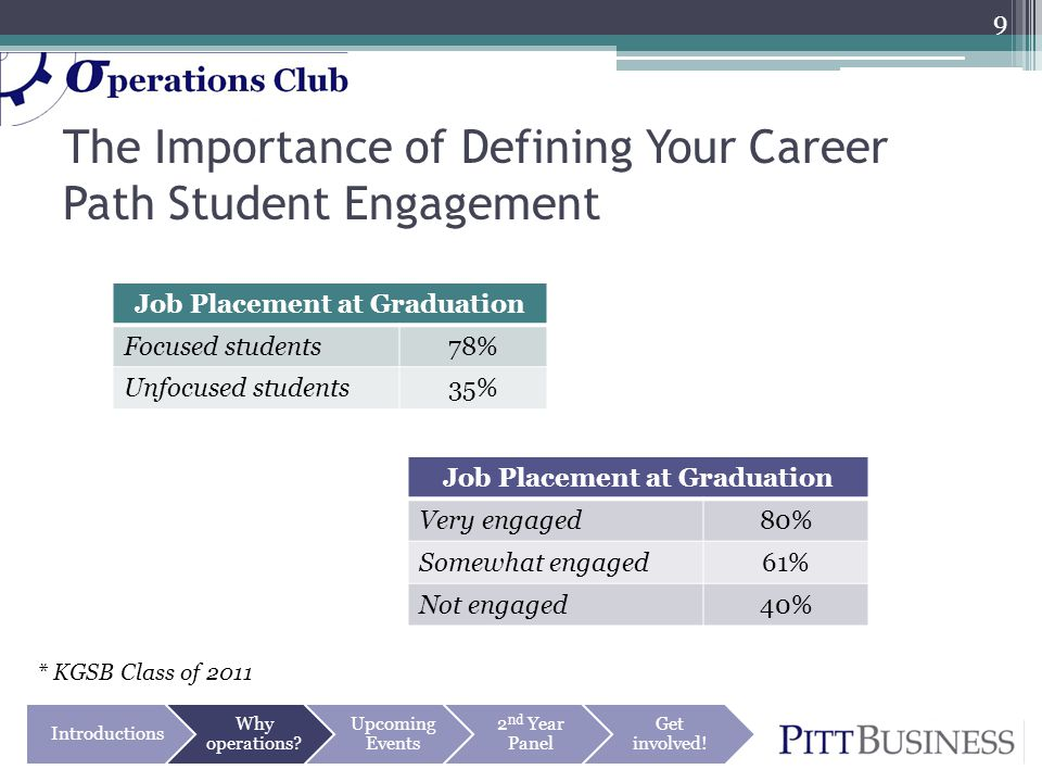 The Importance of Defining Your Career Path Student Engagement 9 Job Placement at Graduation Focused students78% Unfocused students35% Job Placement at Graduation Very engaged80% Somewhat engaged61% Not engaged40% Introductions Why operations.