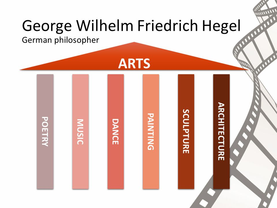 George Wilhelm Friedrich Hegel German philosopher ARCHITECTURE SCULPTURE PAINTING DANCE MUSIC POETRY CINEMA Ricciotto Canudo Italian film theoretician ARTS