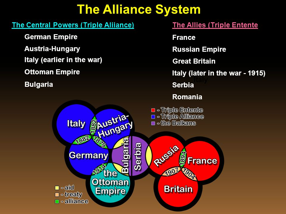 Italy The Central Powers (Triple Aliiance) German Empire Austria-Hungary Italy (earlier in the war) Ottoman Empire Bulgaria The Allies (Triple Entente