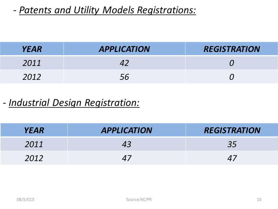 - Patents and Utility Models Registrations: - Industrial Design Registration: YEARAPPLICATIONREGISTRATION 2011420 2012560 YEARAPPLICATIONREGISTRATION 20114335 201247 Source:NCIPR08/5/01315