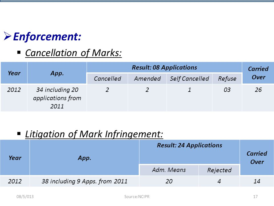  Enforcement:  Cancellation of Marks:  Litigation of Mark Infringement: YearApp.