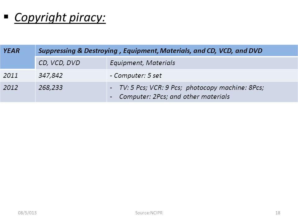  Copyright piracy:  M.