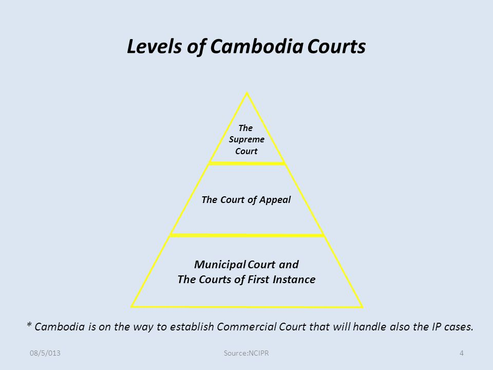 Levels of Cambodia Courts The Supreme Court The Court of Appeal Municipal Court and The Courts of First Instance * Cambodia is on the way to establish Commercial Court that will handle also the IP cases.