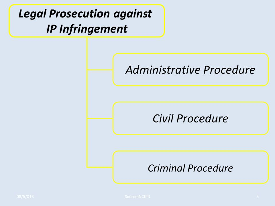 Legal Prosecution against IP Infringement Administrative Procedure Civil Procedure Criminal Procedure Source:NCIPR08/5/0135