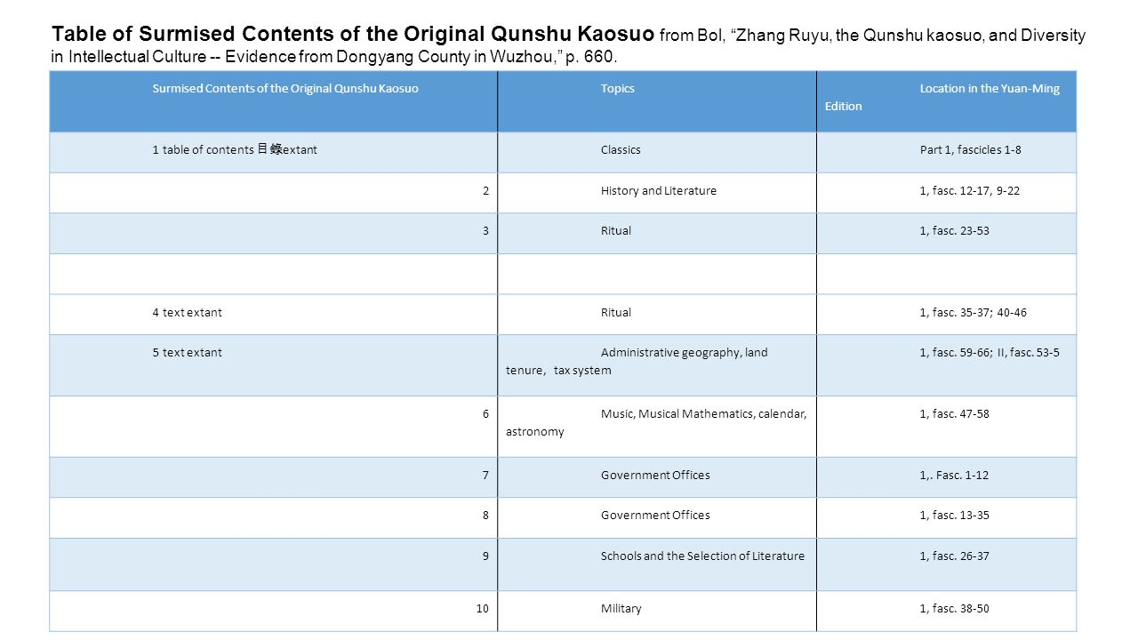 Surmised Contents of the Original Qunshu KaosuoTopics Location in the Yuan-Ming Edition 1 table of contents 目錄 extant ClassicsPart 1, fascicles 1-8 2History and Literature1, fasc.