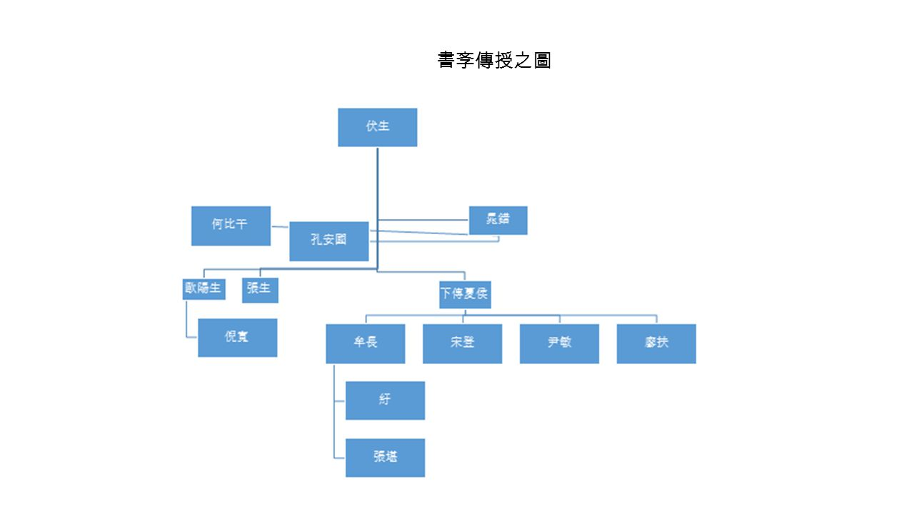 Views Activist statecraft -Equitable distribution of land by an activist state, advocate of the Zhou well-field system -Apologetic of Wang Anshi's New Policies, dynastic equalizing tradition - 封建乃天道之公郡县乃一人之私,封建与天下共其利,郡县之制以天下奉一人 之私欲 Policy towards 夷狄 reflecting political view - 封建则无夷狄乱华之患,万国亲附所以保卫中国禁卫四夷也 Philosophy of history unlike Cheng-Zhu Neo-Confucianism - Using the past to correct the present (Bol 1997) -The rise of local literati not necessary or inevitable
