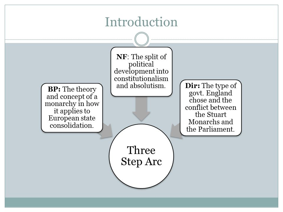 Introduction Three Step Arc BP: The theory and concept of a monarchy in how it applies to European state consolidation.