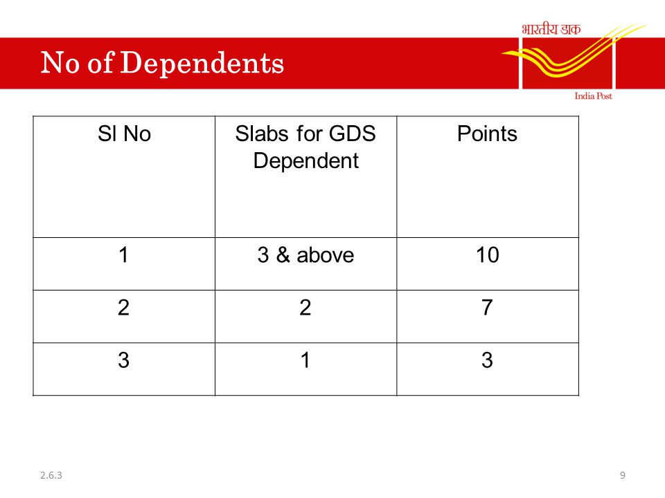 No of Dependents Sl NoSlabs for GDS Dependent Points 13 & above10 227 313 92.6.3