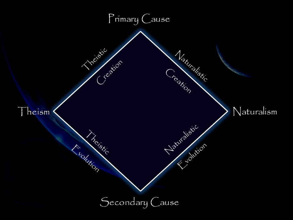 Primary Cause Secondary Cause Theism Naturalism Theistic Creation Theistic Evolution Naturalistic Creation Naturalistic Evolution