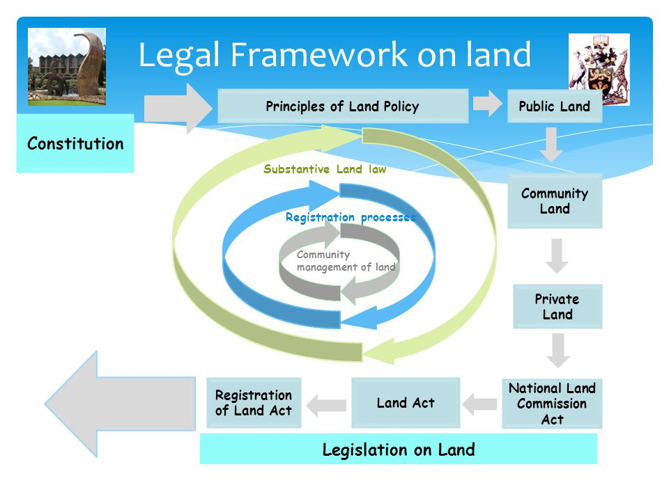 Legal Framework on land Principles of Land Policy National Land Commission Act Land Act Registration of Land Act Legislation on Land Community managem