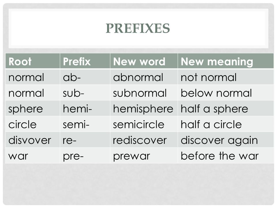 PREFIXES RootPrefixNew wordNew meaning normalab-abnormalnot normal normalsub-subnormalbelow normal spherehemi-hemispherehalf a sphere circlesemi-semicirclehalf a circle disvoverre-rediscoverdiscover again warpre-prewarbefore the war