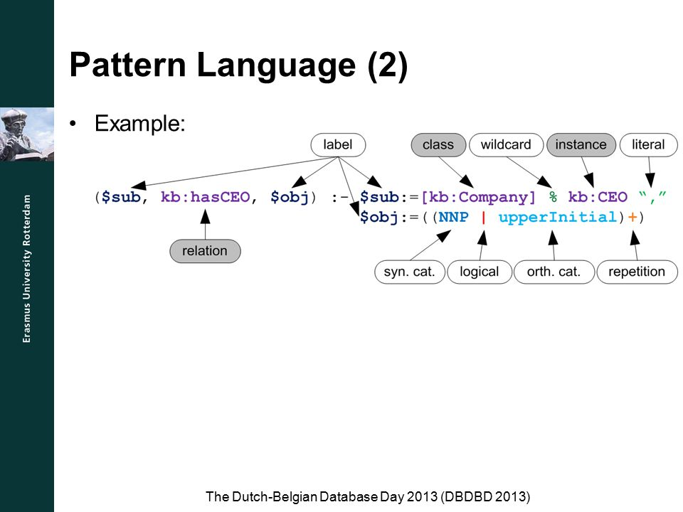 Pattern Language (2) The Dutch-Belgian Database Day 2013 (DBDBD 2013) Example: