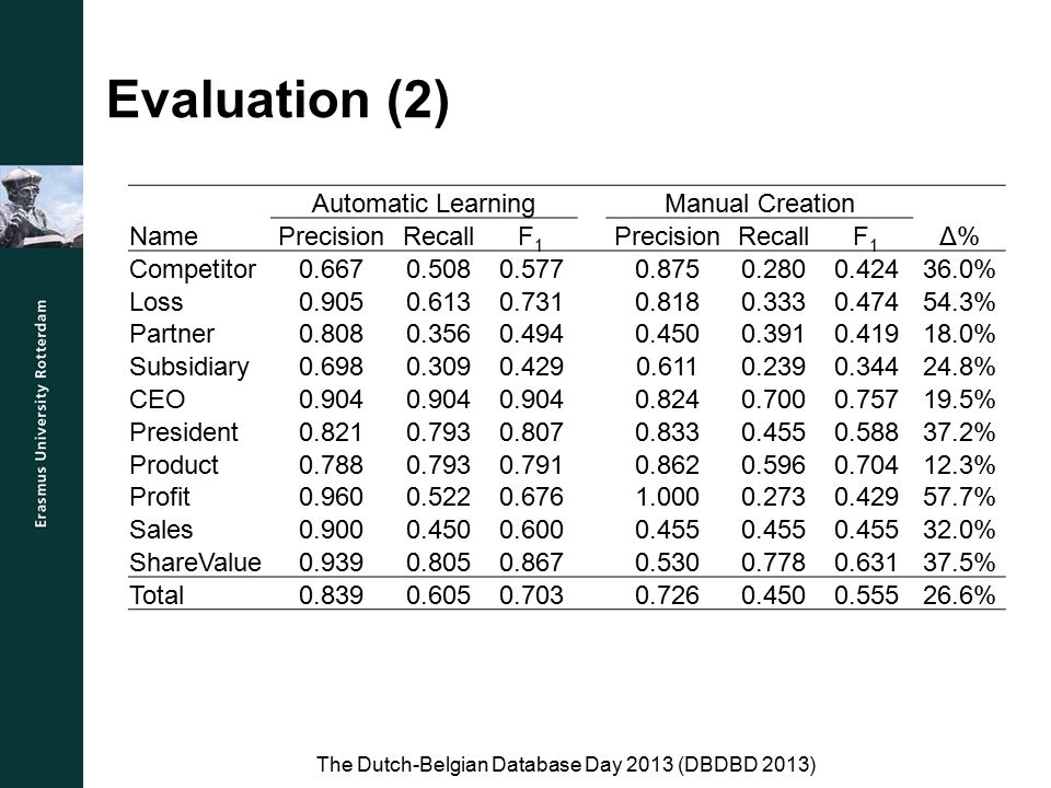 Evaluation (2) The Dutch-Belgian Database Day 2013 (DBDBD 2013) Automatic Learning Manual Creation NamePrecisionRecallF1F1 PrecisionRecallF1F1 Δ%Δ% Competitor0.6670.5080.5770.8750.2800.42436.0% Loss0.9050.6130.7310.8180.3330.47454.3% Partner0.8080.3560.4940.4500.3910.41918.0% Subsidiary0.6980.3090.4290.6110.2390.34424.8% CEO0.904 0.8240.7000.75719.5% President0.8210.7930.8070.8330.4550.58837.2% Product0.7880.7930.7910.8620.5960.70412.3% Profit0.9600.5220.6761.0000.2730.42957.7% Sales0.9000.4500.6000.455 32.0% ShareValue0.9390.8050.8670.5300.7780.63137.5% Total0.8390.6050.703 0.7260.4500.55526.6%