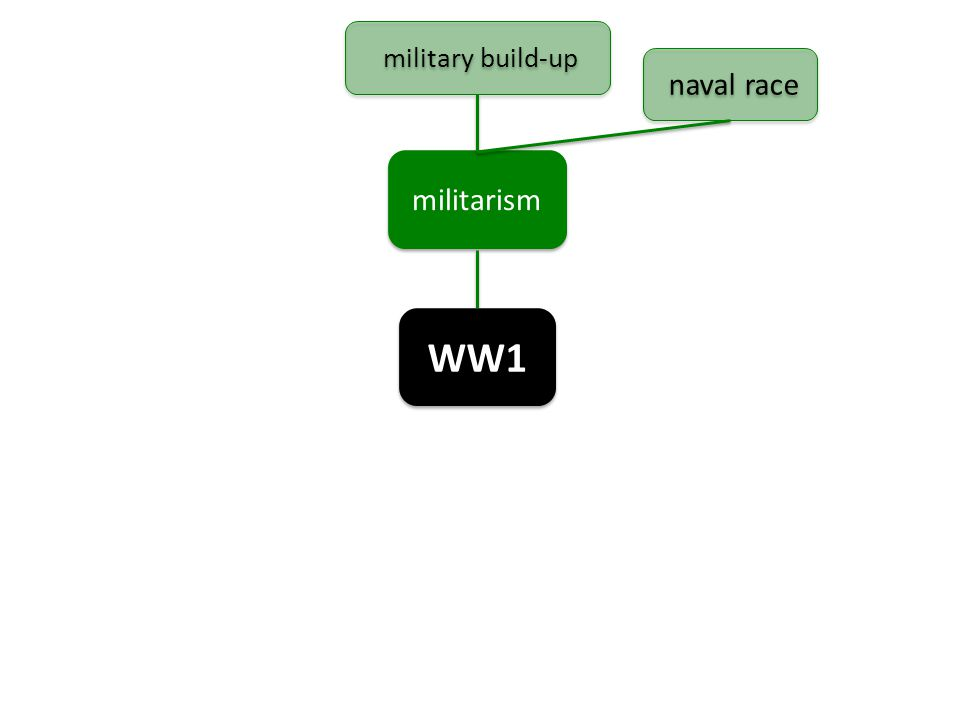WW1 militarism military build-up naval race