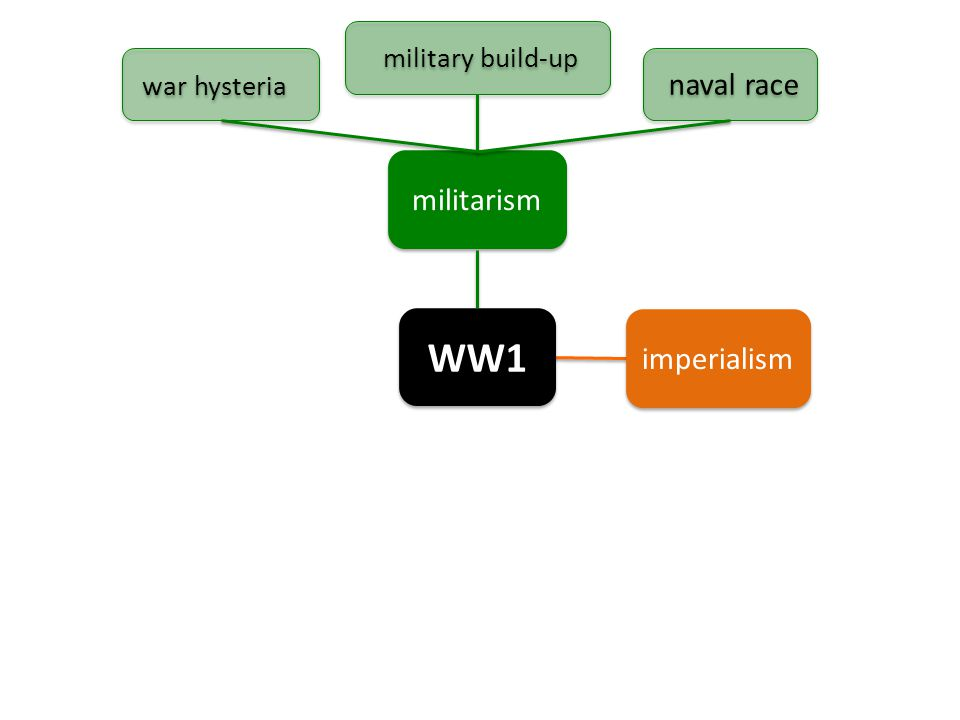 WW1 militarism imperialism war hysteria military build-up naval race