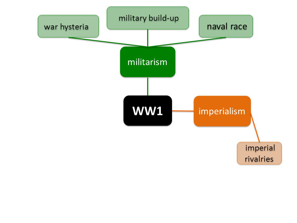 WW1 militarism imperialism imperial rivalries war hysteria military build-up naval race