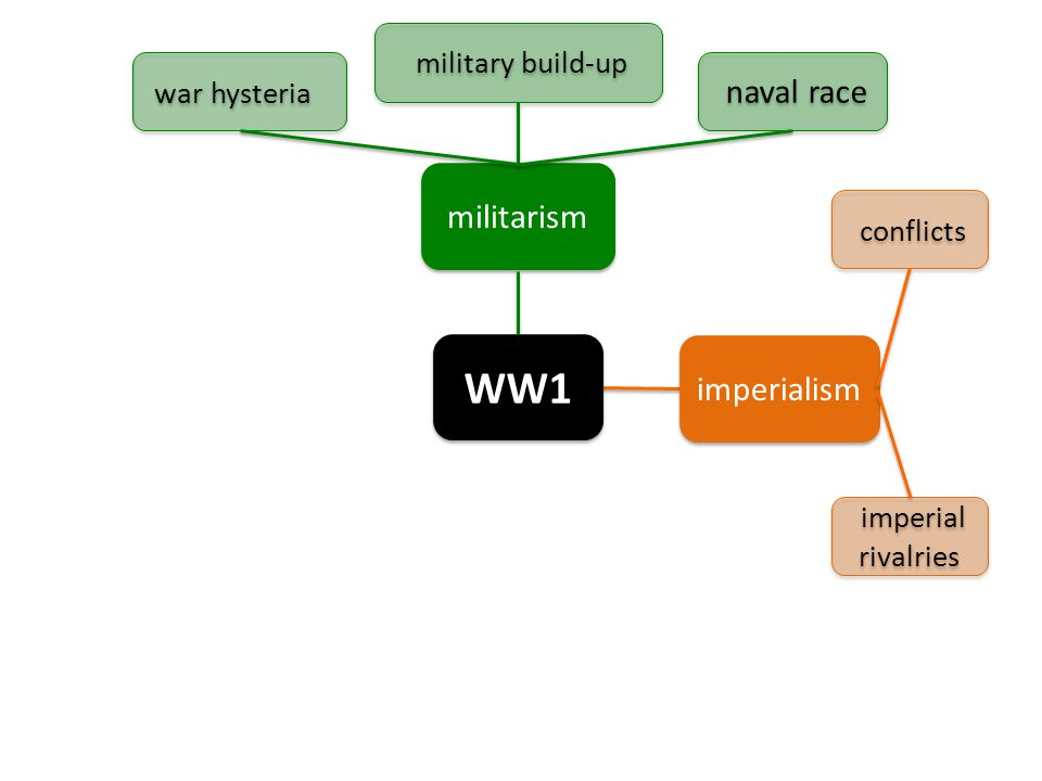 WW1 militarism imperialism imperial rivalries conflicts war hysteria military build-up naval race