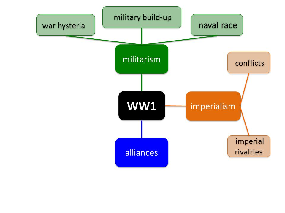WW1 militarism alliances imperialism imperial rivalries conflicts war hysteria military build-up naval race